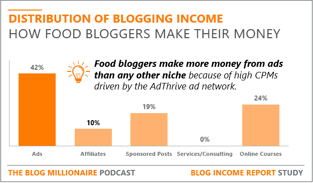 how food bloggers make money stats