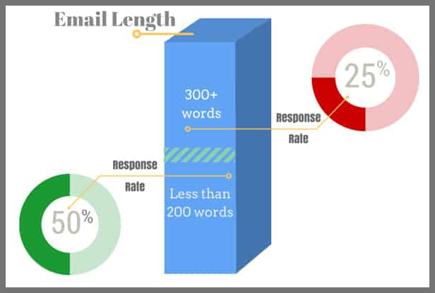 what the perfect length of a cold pitch email