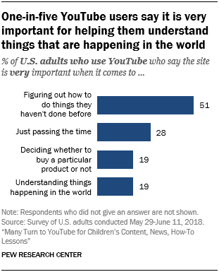 adults who watch YouTube stats