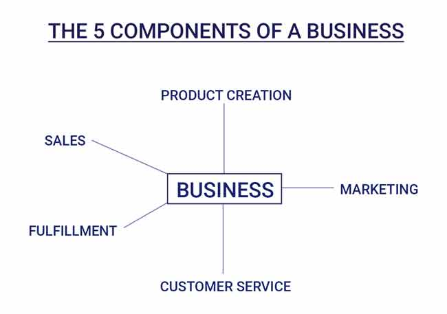 the five components of a business